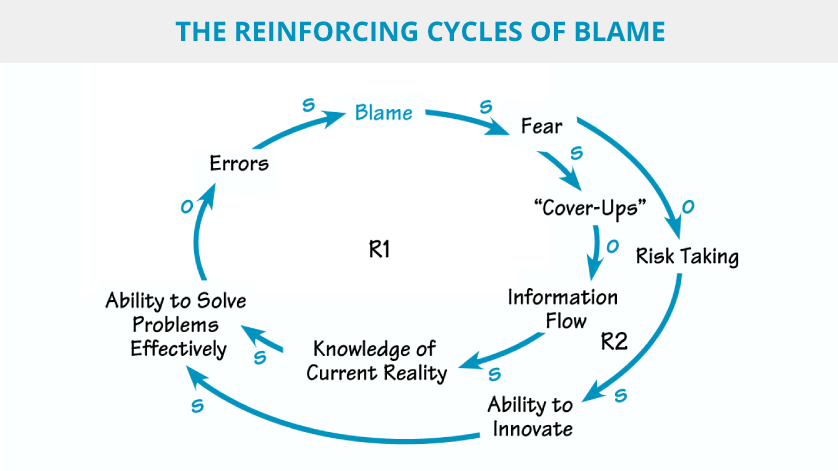 Cycles-of-blame-graphic