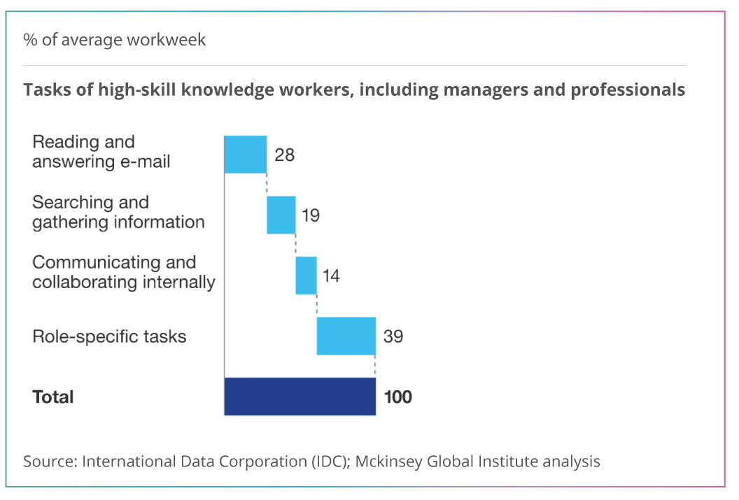 McKinsey-time-spent-on-email