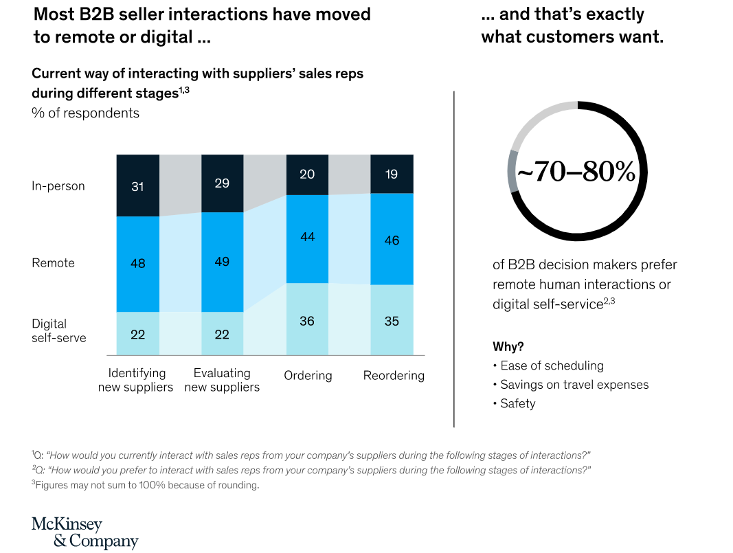 B2B-seller-interactions