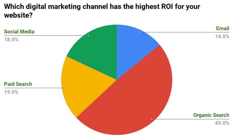 digital-marketing-channel-ROI